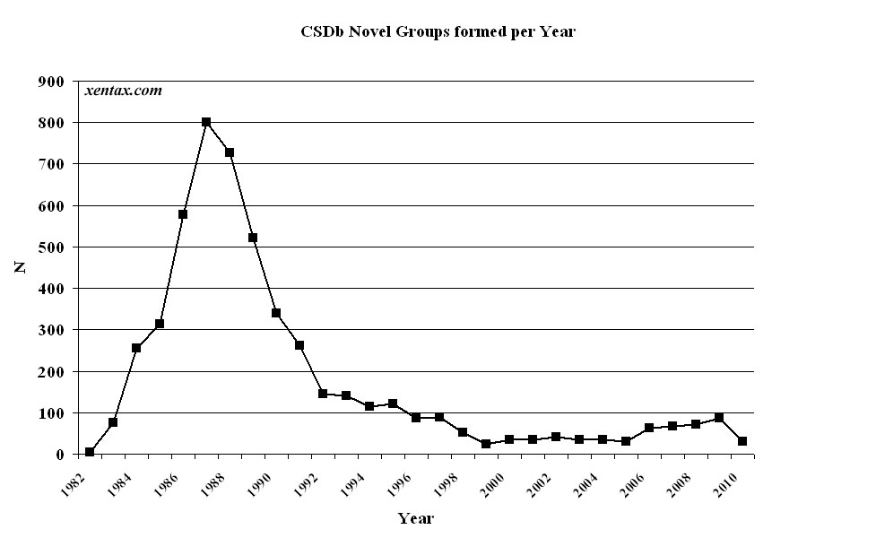 CSDb Groups per year