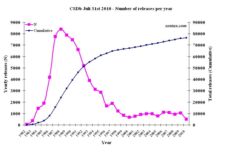 CSDb releases per year