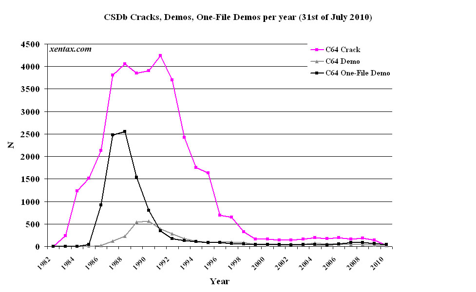 CSDb releases per year (crack, demos, one-file demos)
