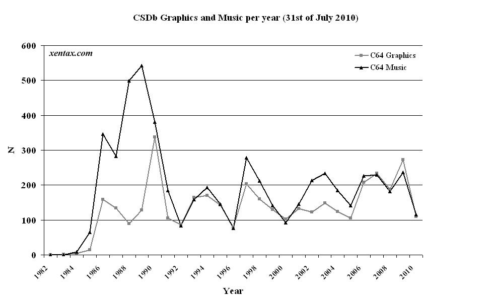 CSDb releases per year (music and graphics)