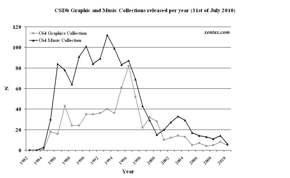 CSDb releases per year (music and graphicscollections)