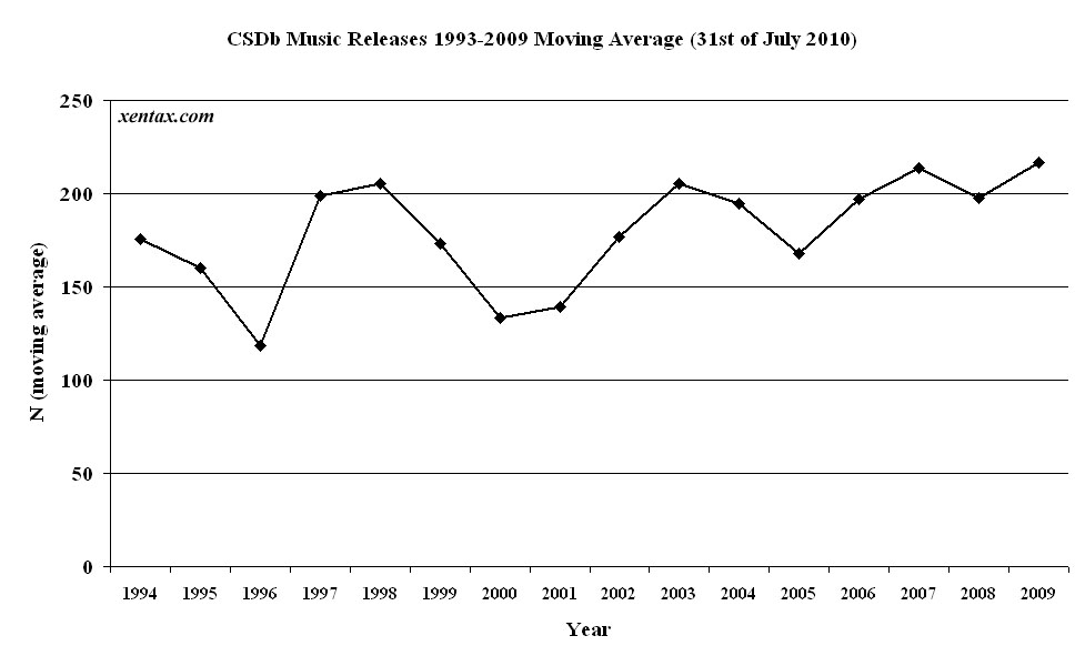 CSDb releases per year (music moving average)